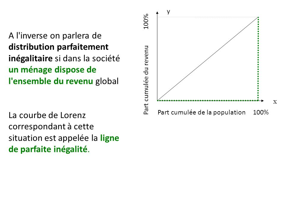 A l inverse on parlera de distribution parfaitement inégalitaire si dans la société un ménage dispose de l ensemble du revenu global La courbe de Lorenz correspondant à cette situation est appelée la ligne de parfaite inégalité.