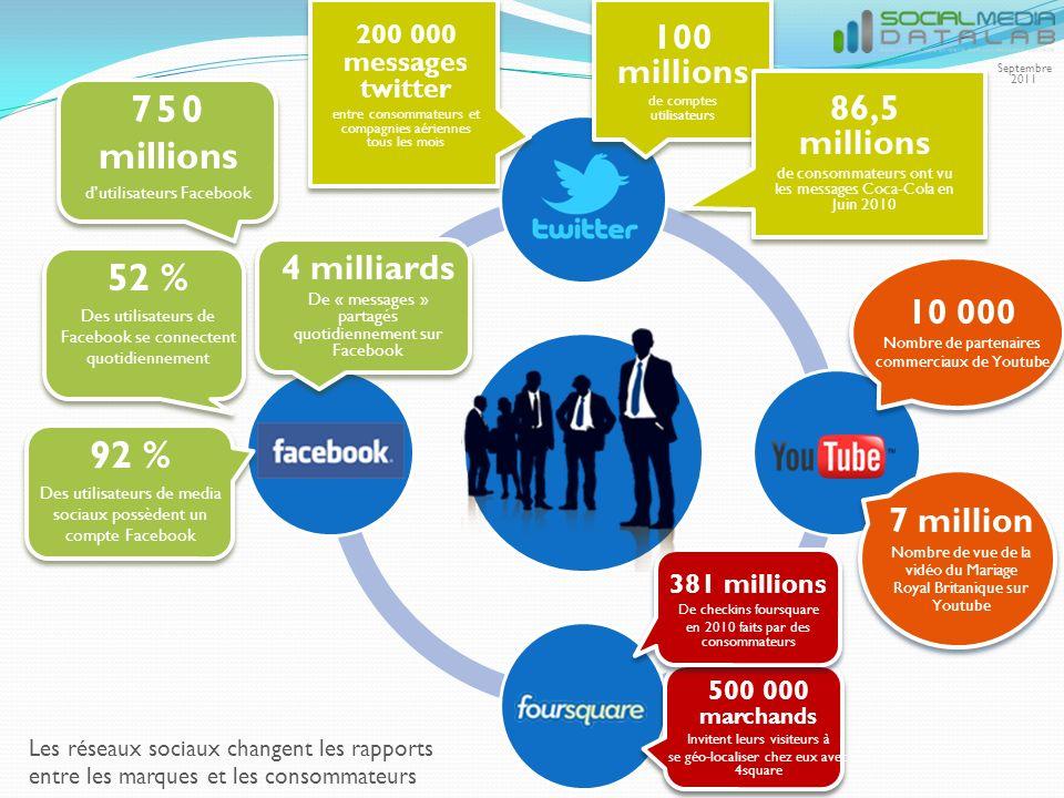 100 millions de comptes utilisateurs 200 000 messages twitter entre consommateurs et compagnies aériennes tous les mois 86,5 millions de consommateurs ont vu les messages Coca-Cola en Juin 2010 750 millions dutilisateurs Facebook 4 milliards De « messages » partagés quotidiennement sur Facebook 52 % Des utilisateurs de Facebook se connectent quotidiennement 92 % Des utilisateurs de media sociaux possèdent un compte Facebook 500 000 marchands Invitent leurs visiteurs à se géo-localiser chez eux avec 4square 381 millions De checkins foursquare en 2010 faits par des consommateurs 10 000 Nombre de partenaires commerciaux de Youtube 7 million Nombre de vue de la vidéo du Mariage Royal Britanique sur Youtube Les réseaux sociaux changent les rapports entre les marques et les consommateurs