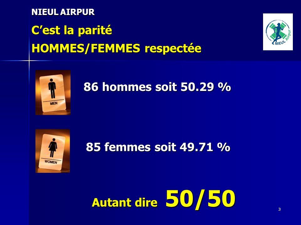 3 Cest la parité HOMMES/FEMMES respectée 86 hommes soit 50.29 % 85 femmes soit 49.71 % Autant dire 50/50