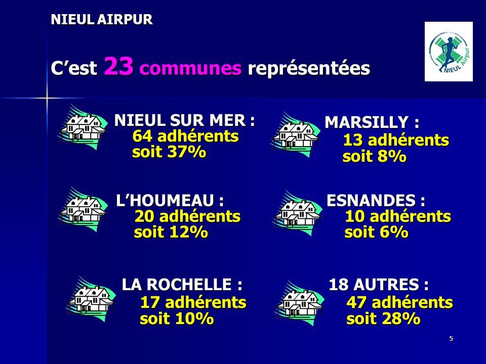 5 NIEUL AIRPUR Cest 23 communes représentées NIEUL SUR MER : 64 adhérents soit 37% LHOUMEAU : 20 adhérents soit 12% LA ROCHELLE : 17 adhérents soit 10% MARSILLY : 13 adhérents soit 8% ESNANDES : 10 adhérents soit 6% 18 AUTRES : 47 adhérents soit 28%