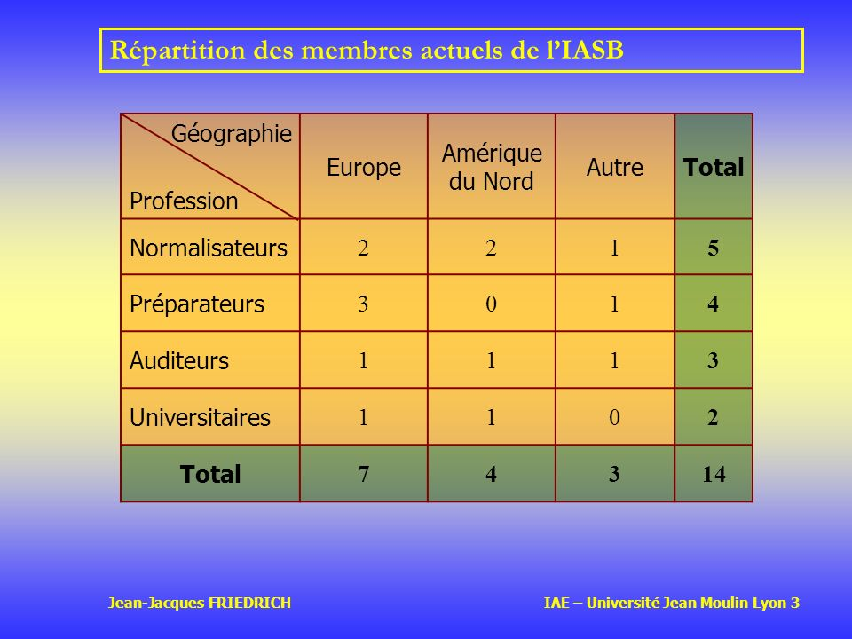 Jean-Jacques FRIEDRICH IAE – Université Jean Moulin Lyon 3 Répartition des membres actuels de lIASB Géographie Profession Europe Amérique du Nord Autr