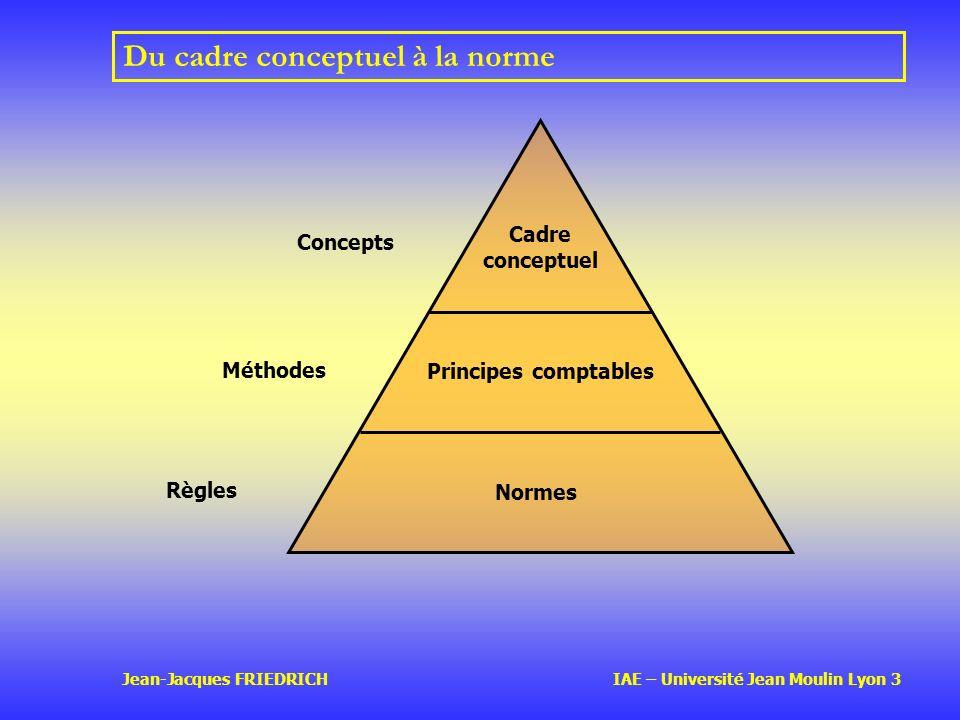 Jean-Jacques FRIEDRICH IAE – Université Jean Moulin Lyon 3 Du cadre conceptuel à la norme Cadre conceptuel Principes comptables Normes Règles Méthodes Concepts