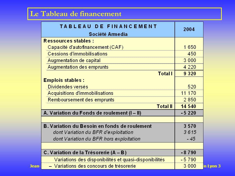 Jean-Jacques FRIEDRICH IAE – Université Jean Moulin Lyon 3 Le Tableau de financement