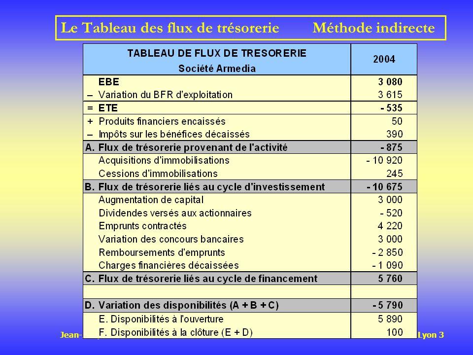 Jean-Jacques FRIEDRICH IAE – Université Jean Moulin Lyon 3 Le Tableau des flux de trésorerieMéthode indirecte