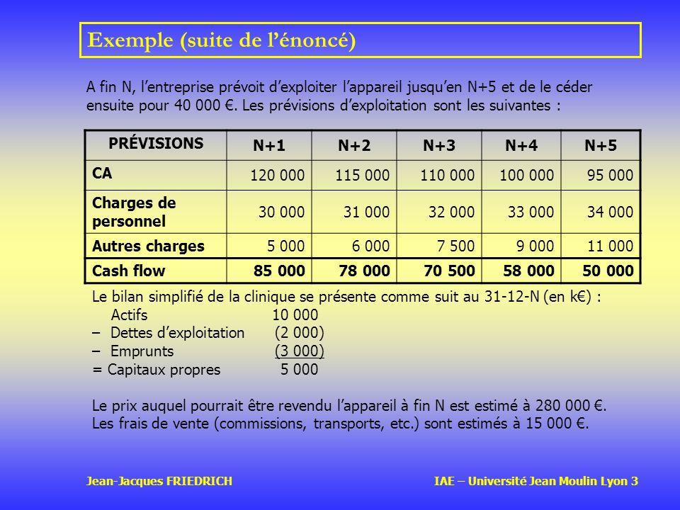 Jean-Jacques FRIEDRICH IAE – Université Jean Moulin Lyon 3 Exemple (suite de lénoncé) PRÉVISIONS N+1N+2N+3N+4N+5 CA 120 000115 000110 000100 00095 000 Charges de personnel 30 00031 00032 00033 00034 000 Autres charges 5 0006 0007 5009 00011 000 Cash flow 85 00078 00070 50058 00050 000 Le bilan simplifié de la clinique se présente comme suit au 31-12-N (en k) : Actifs10 000 – Dettes dexploitation (2 000) – Emprunts(3 000) = Capitaux propres5 000 Le prix auquel pourrait être revendu lappareil à fin N est estimé à 280 000.