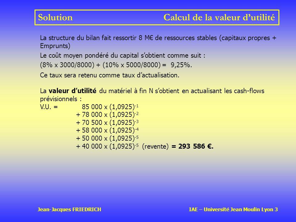 Jean-Jacques FRIEDRICH IAE – Université Jean Moulin Lyon 3 SolutionCalcul de la valeur dutilité La structure du bilan fait ressortir 8 M de ressources stables (capitaux propres + Emprunts) Le coût moyen pondéré du capital sobtient comme suit : (8% x 3000/8000) + (10% x 5000/8000) = 9,25%.
