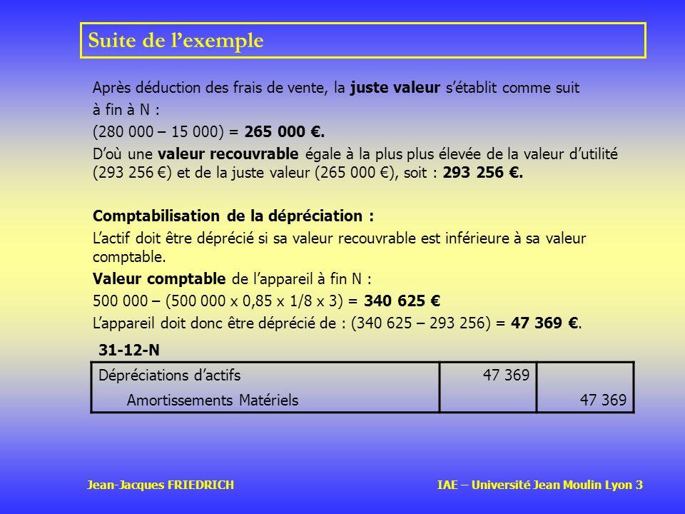 Jean-Jacques FRIEDRICH IAE – Université Jean Moulin Lyon 3 Suite de lexemple Après déduction des frais de vente, la juste valeur sétablit comme suit à fin à N : (280 000 – 15 000) = 265 000.
