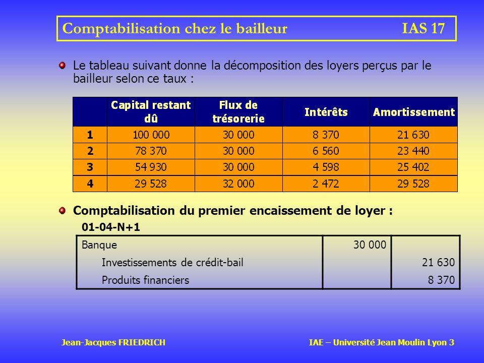 Jean-Jacques FRIEDRICH IAE – Université Jean Moulin Lyon 3 Comptabilisation chez le bailleurIAS 17 Comptabilisation du premier encaissement de loyer : 01-04-N+1 Banque30 000 Investissements de crédit-bail21 630 Produits financiers8 370 Le tableau suivant donne la décomposition des loyers perçus par le bailleur selon ce taux :