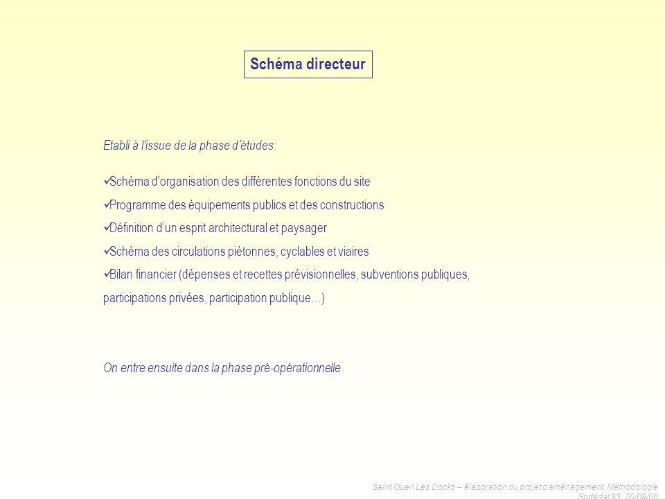 Saint Ouen Les Docks – élaboration du projet daménagement, Méthodologie Sodédat 93, 20/09/06 Etabli à lissue de la phase détudes : Schéma dorganisatio