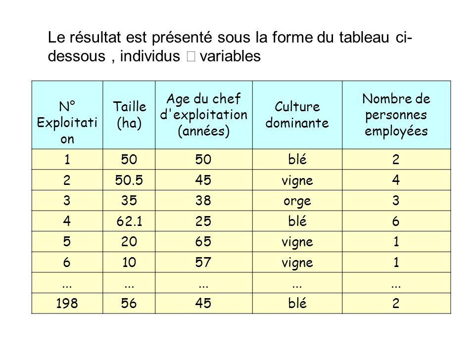 Le résultat est présenté sous la forme du tableau ci- dessous, individus variables N° Exploitati on Taille (ha) Age du chef d'exploitation (années) Cu