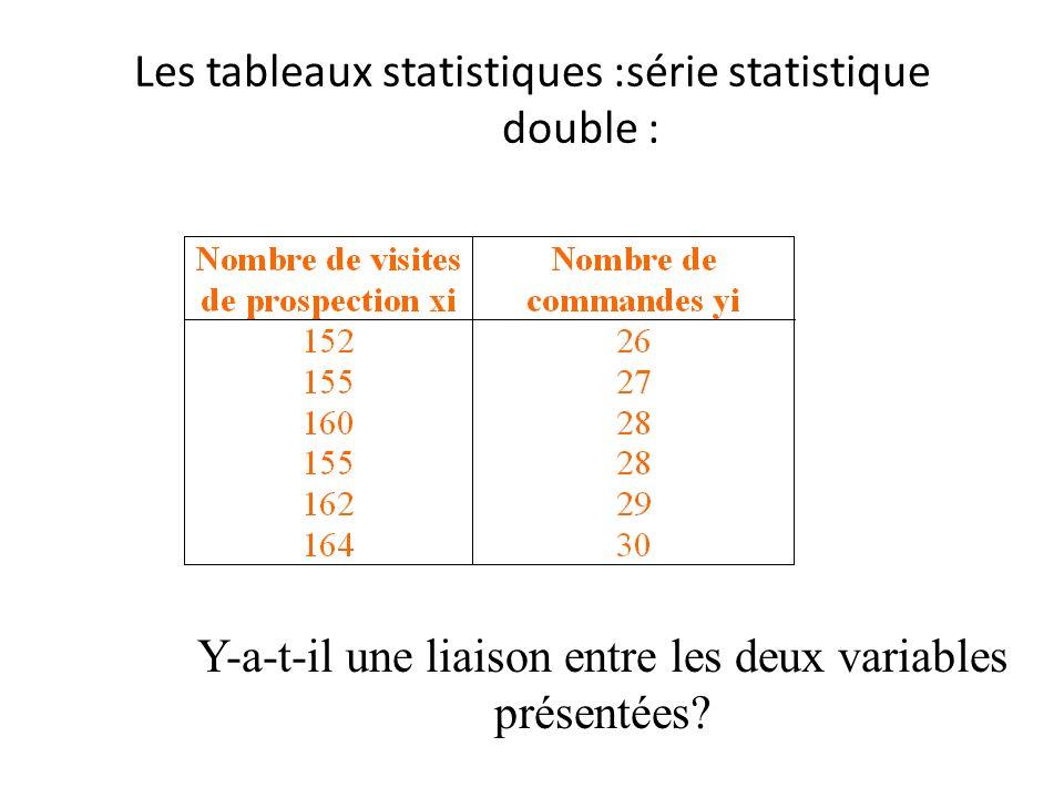 Les tableaux statistiques :série statistique double : Y-a-t-il une liaison entre les deux variables présentées?