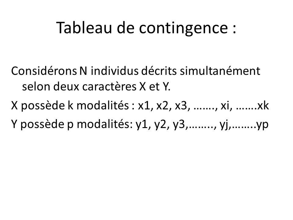 Tableau de contingence : Considérons N individus décrits simultanément selon deux caractères X et Y. X possède k modalités : x1, x2, x3, ……., xi, …….x