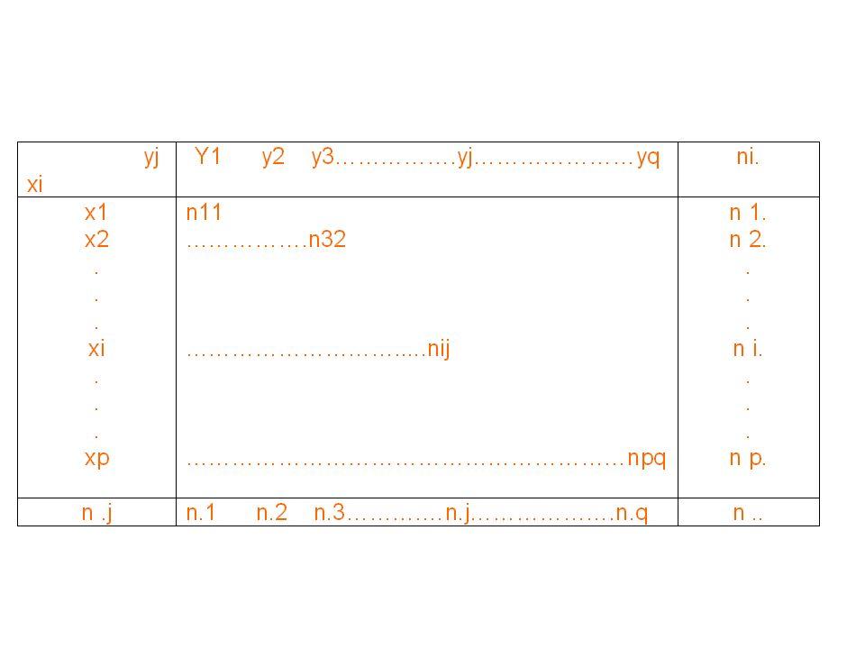 Exemple de tableau de contingence : On appelle distribution marginale de X la distribution à une dimension des individus de la population qui présente une modalité de X quelque soit la modalité de Y.