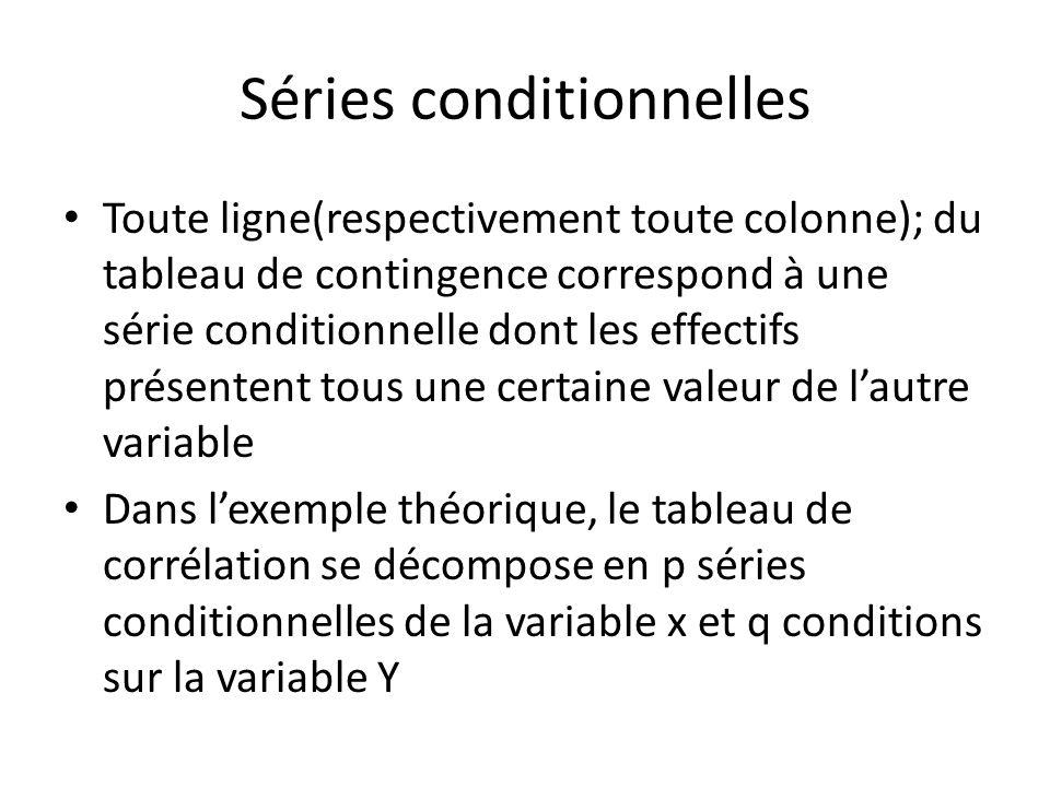 Séries conditionnelles Toute ligne(respectivement toute colonne); du tableau de contingence correspond à une série conditionnelle dont les effectifs p