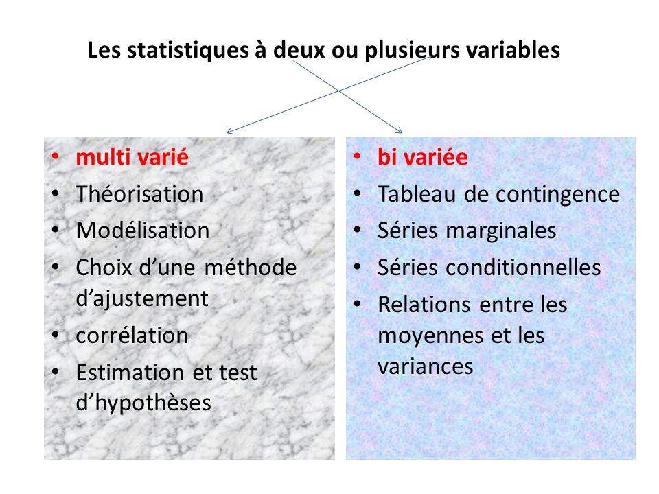 Les statistiques à deux ou plusieurs variables multi varié Théorisation Modélisation Choix dune méthode dajustement corrélation Estimation et test dhy