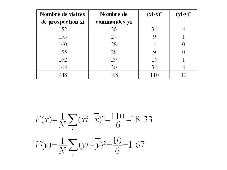 Pour avoir une idée sur la variation simultanée de X et Y on peut utiliser la covariance : On appelle covariance de X et Y le nombre il est aussi égal à :