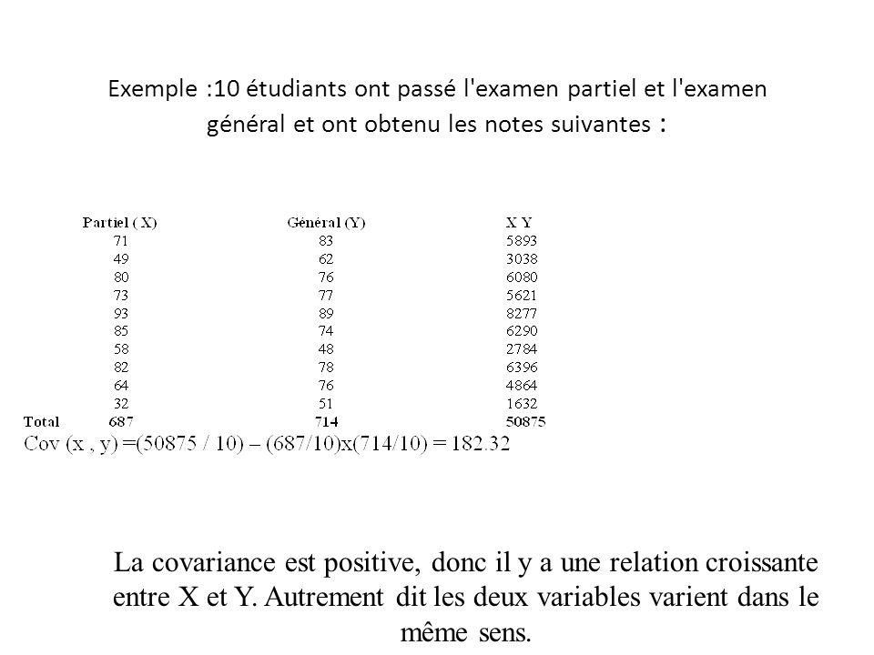 Exemple :10 étudiants ont passé l'examen partiel et l'examen général et ont obtenu les notes suivantes : La covariance est positive, donc il y a une r