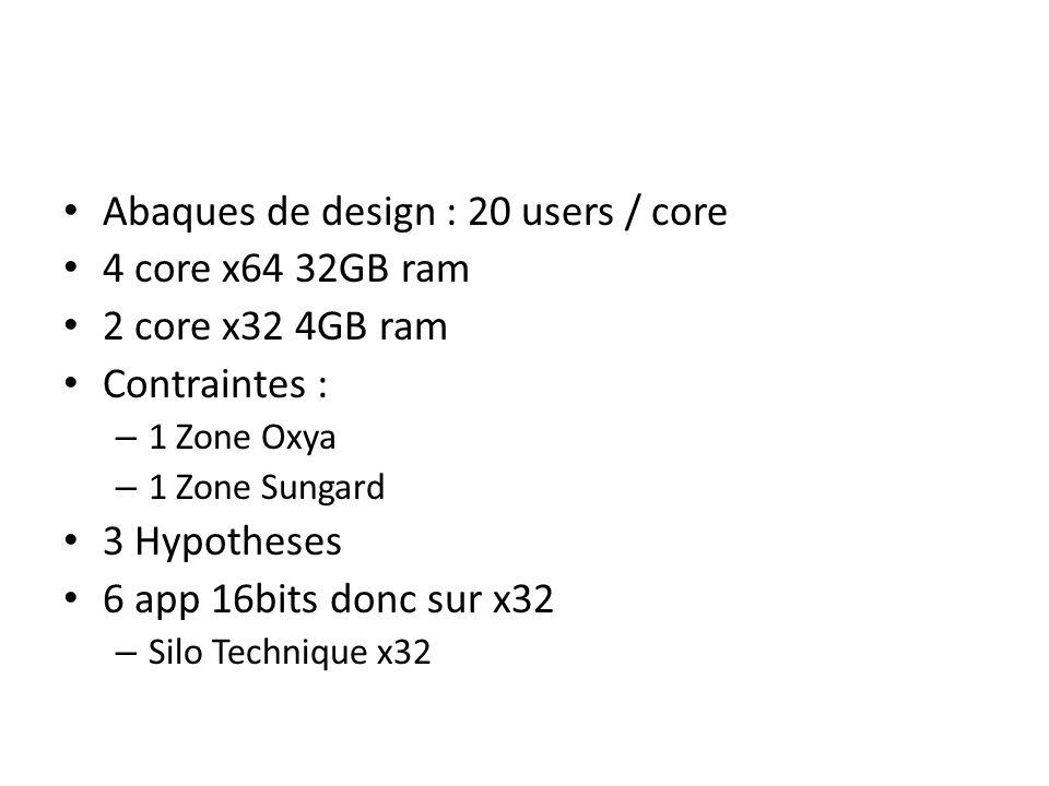 Abaques de design : 20 users / core 4 core x64 32GB ram 2 core x32 4GB ram Contraintes : – 1 Zone Oxya – 1 Zone Sungard 3 Hypotheses 6 app 16bits donc sur x32 – Silo Technique x32