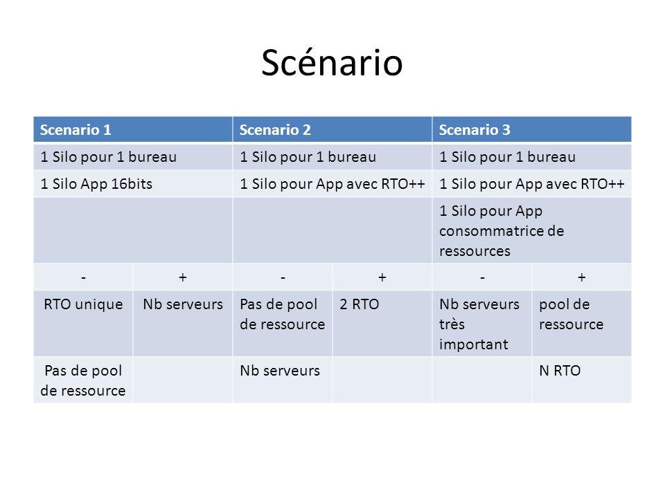 Scénario Scenario 1Scenario 2Scenario 3 1 Silo pour 1 bureau 1 Silo App 16bits1 Silo pour App avec RTO++ 1 Silo pour App consommatrice de ressources -+-+-+ RTO uniqueNb serveursPas de pool de ressource 2 RTONb serveurs très important pool de ressource Pas de pool de ressource Nb serveursN RTO