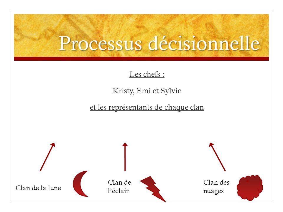Processus décisionnelle Les chefs : Kristy, Emi et Sylvie et les représentants de chaque clan Clan de la lune Clan de léclair Clan des nuages