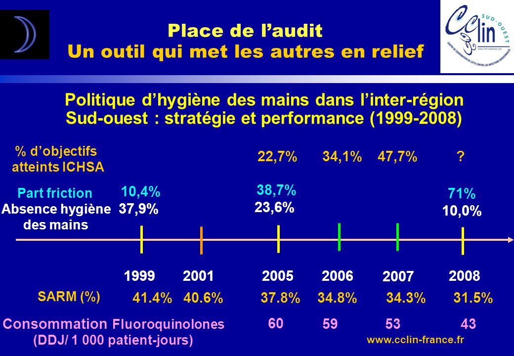 www.cclin-france.fr Politique dhygiène des mains dans linter-région Sud-ouest : stratégie et performance (1999-2008) Part friction Absence hygiène des