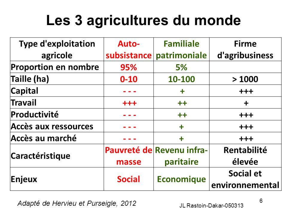 Les 3 agricultures du monde JL Rastoin-Dakar-050313 6 Type d'exploitation agricole Auto- subsistance Familiale patrimoniale Firme d'agribusiness Propo
