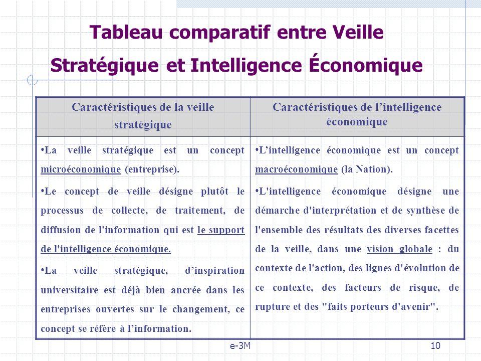 e-3M10 Caractéristiques de la veille stratégique Caractéristiques de lintelligence économique La veille stratégique est un concept microéconomique (entreprise).
