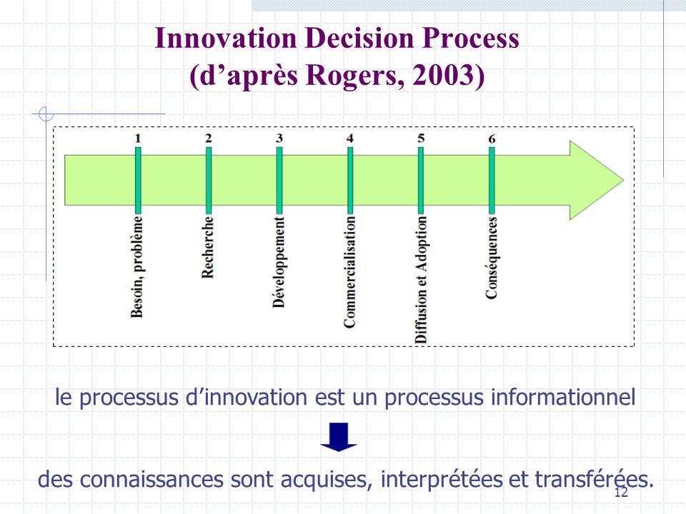 12 Innovation Decision Process (daprès Rogers, 2003) le processus dinnovation est un processus informationnel des connaissances sont acquises, interprétées et transférées.