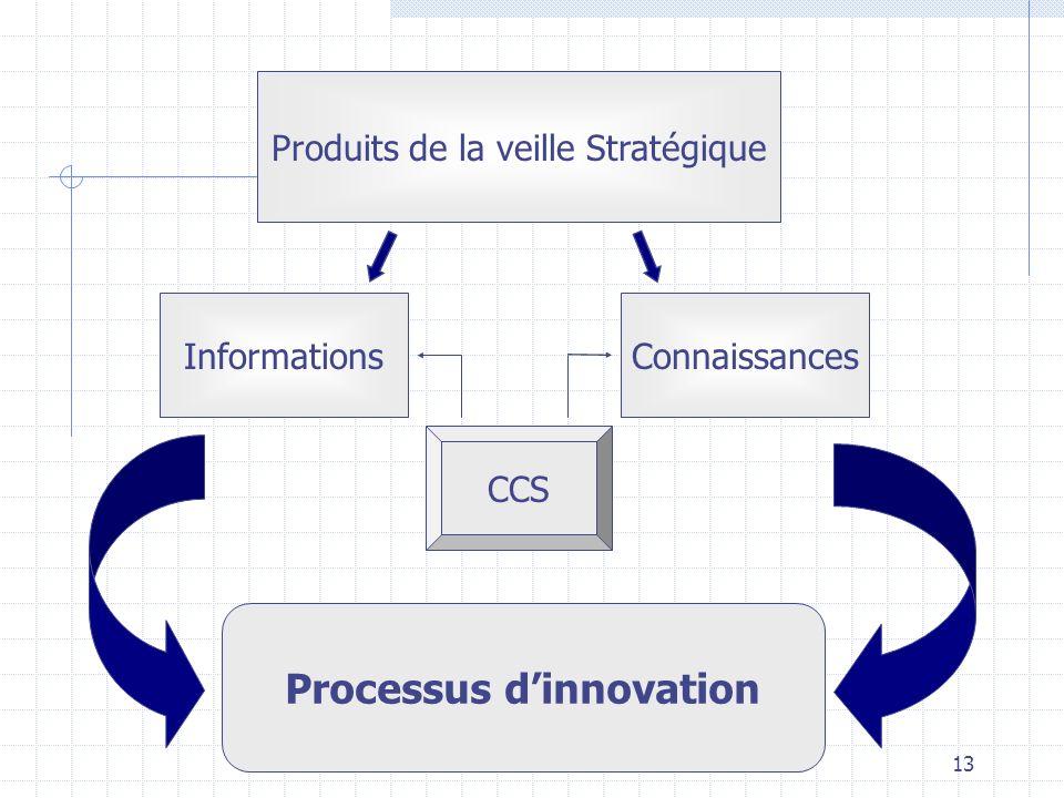 e-3M13 Produits de la veille Stratégique InformationsConnaissances Processus dinnovation CCS