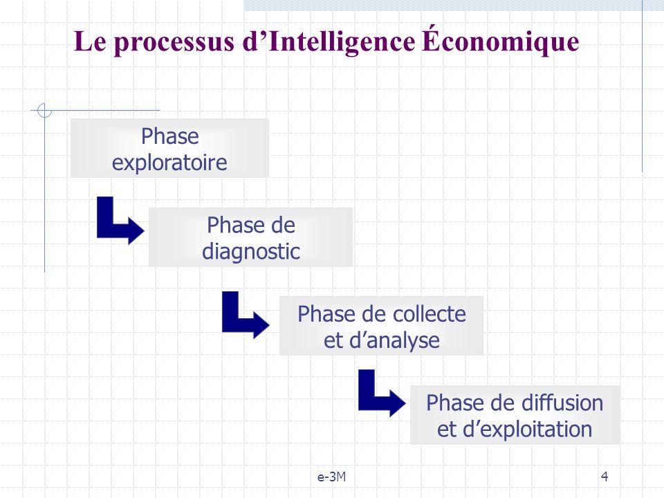 e-3M4 Phase exploratoire Phase de diagnostic Phase de collecte et danalyse Phase de diffusion et dexploitation Le processus dIntelligence Économique
