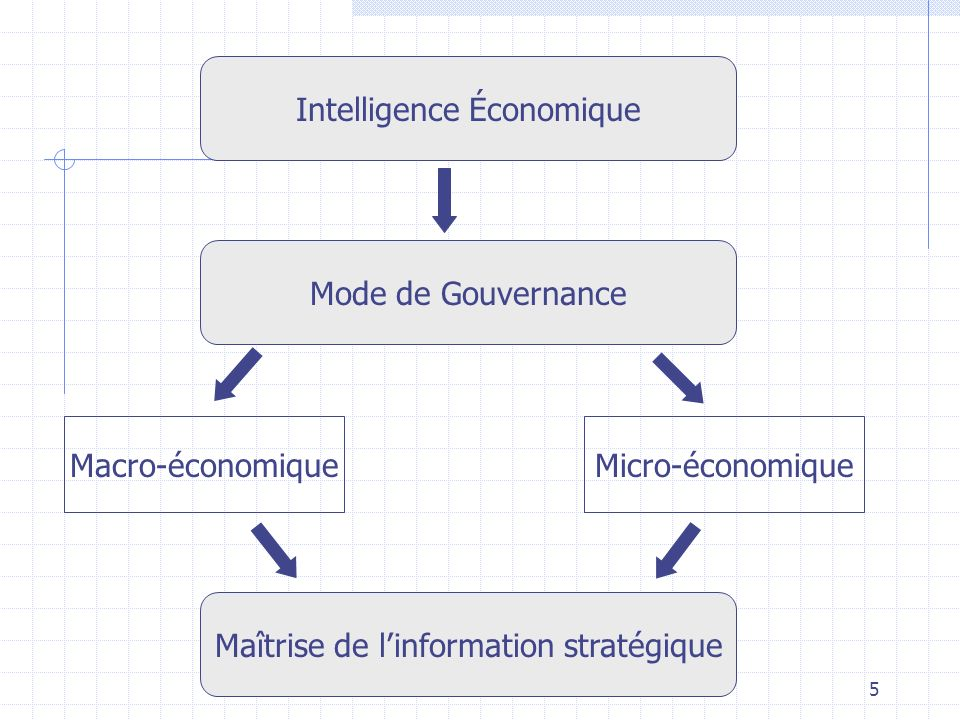 e-3M6 Les facteurs dune démarche dintelligence économique Linformation comme instrument de la stratégie; La logique de réseau en interne et la mobilisation des Hommes; La logique de réseau en externe; Lusage offensif et défensif de linformation; Linformation comme instrument dinfluence; La prise en compte des facteurs culturels; La gestion de la problématique coopération/concurrence.