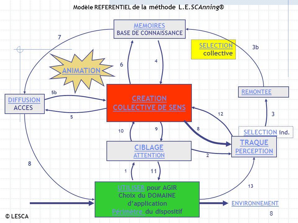 e-3M8 Modèle REFERENTIEL de la méthode L.E.SCAnning® © LESCA REMONTEE SELECTION SELECTION collective MEMOIRES BASE DE CONNAISSANCE DIFFUSION ACCES ANIMATION ENVIRONNEMENT CREATION COLLECTIVE DE SENS CIBLAGE ATTENTION UTILISERUTILISER pour AGIR Choix du DOMAINE dapplication Périmètre Périmètre du dispositif SELECTION SELECTION ind.