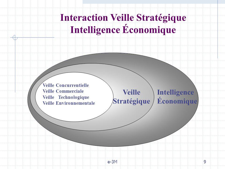 e-3M9 Veille Concurrentielle Veille Commerciale Veille Technologique Veille Environnementale Veille Stratégique Intelligence Économique Interaction Ve