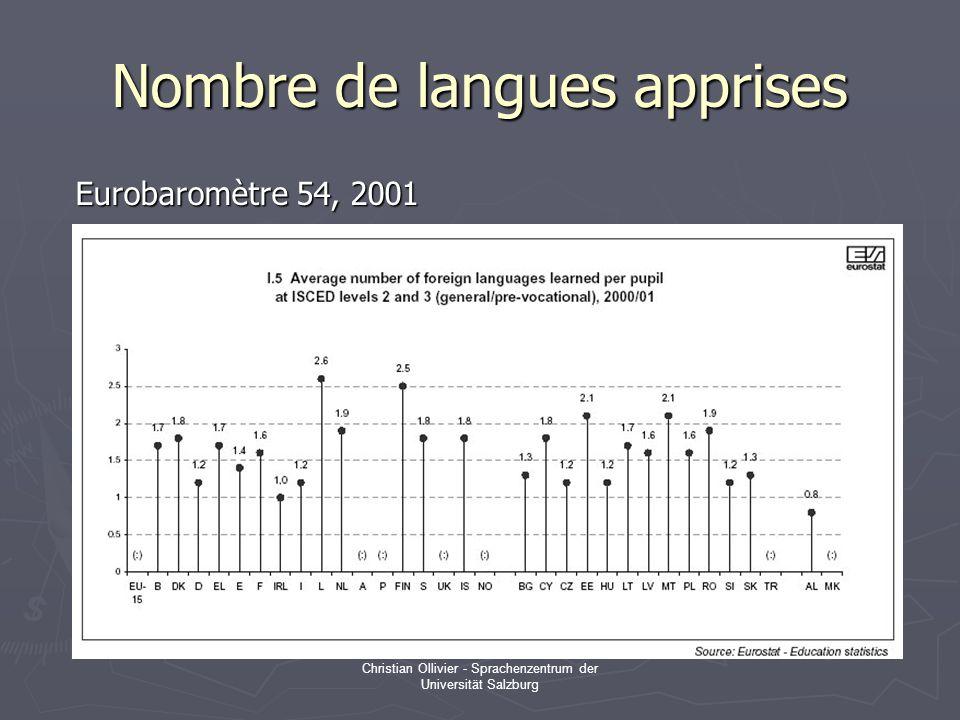 Christian Ollivier - Sprachenzentrum der Universität Salzburg Nombre de langues apprises Eurobaromètre 54, 2001