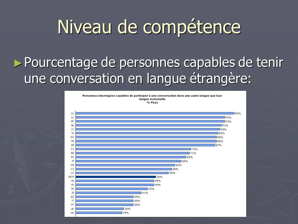 Christian Ollivier - Sprachenzentrum der Universität Salzburg Niveau de compétence Pourcentage de personnes capables de tenir une conversation en langue étrangère: Pourcentage de personnes capables de tenir une conversation en langue étrangère: