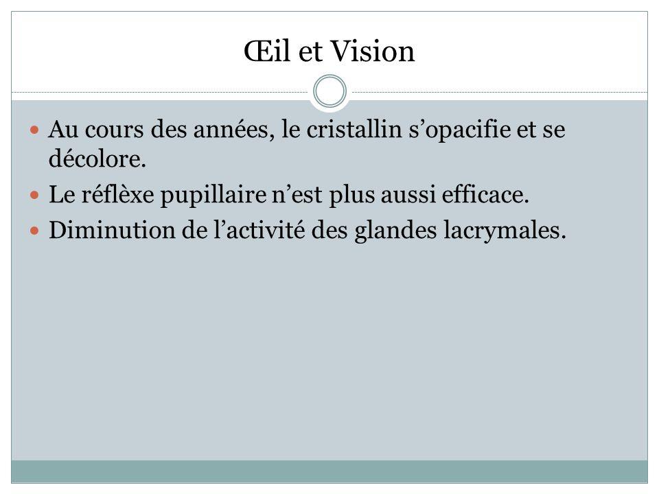 Au cours des années, le cristallin sopacifie et se décolore.