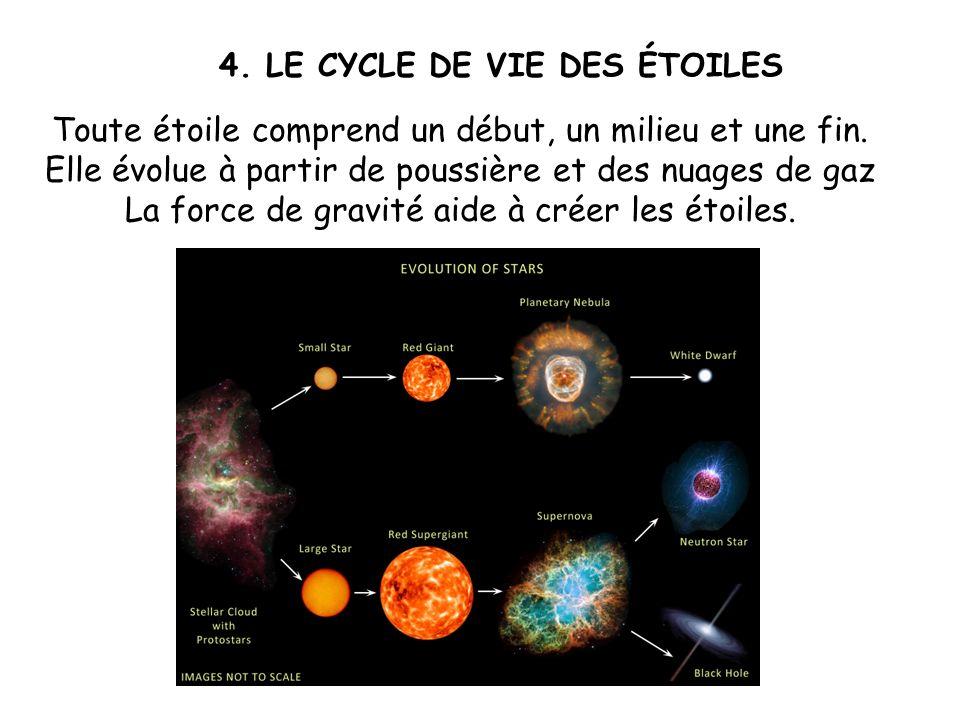 Toute étoile comprend un début, un milieu et une fin. Elle évolue à partir de poussière et des nuages de gaz La force de gravité aide à créer les étoi