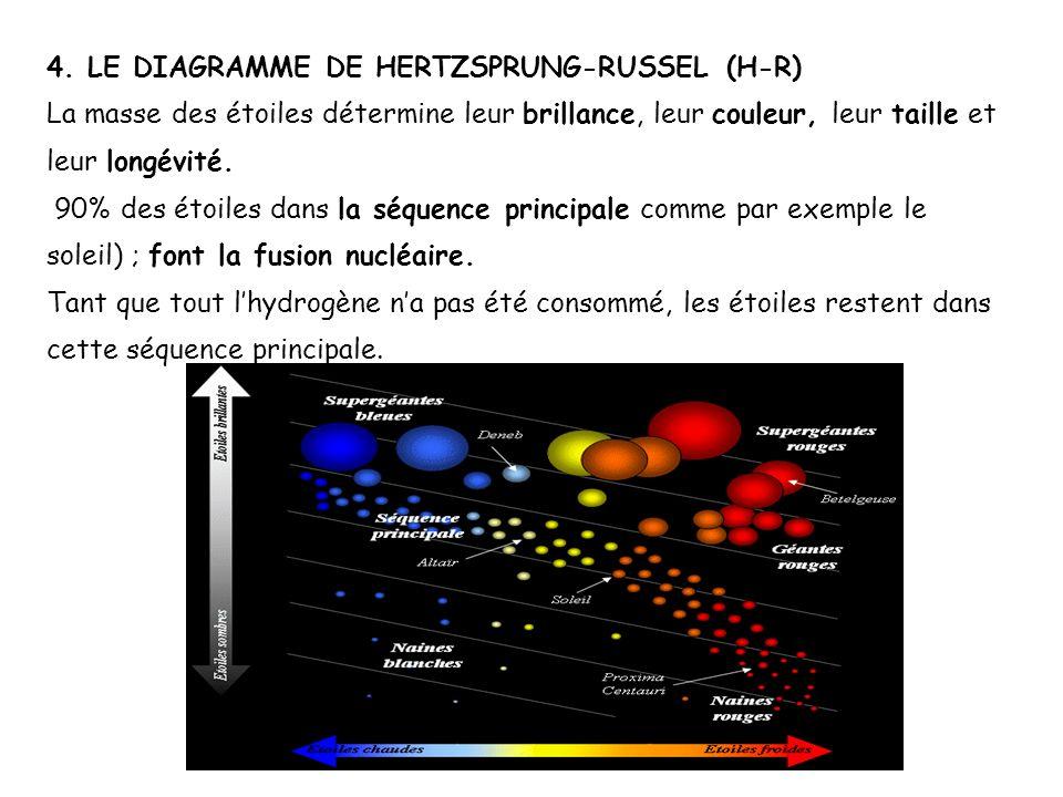 4. LE DIAGRAMME DE HERTZSPRUNG-RUSSEL (H-R) La masse des étoiles détermine leur brillance, leur couleur, leur taille et leur longévité. 90% des étoile