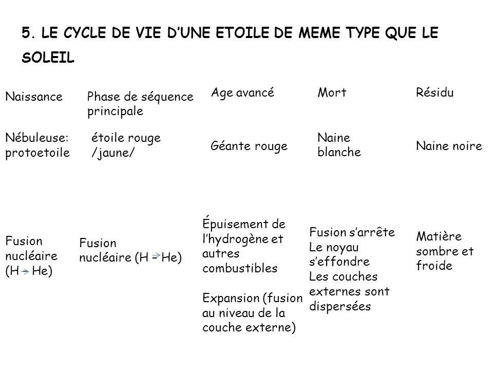 5. LE CYCLE DE VIE DUNE ETOILE DE MEME TYPE QUE LE SOLEIL Naissance Nébuleuse: protoetoile Fusion nucléaire (H – He) Phase de séquence principale étoi