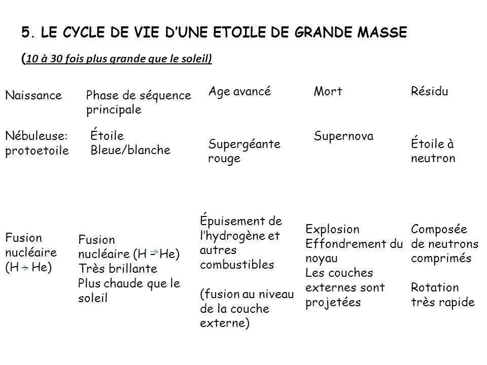 5. LE CYCLE DE VIE DUNE ETOILE DE GRANDE MASSE ( 10 à 30 fois plus grande que le soleil) Naissance Nébuleuse: protoetoile Fusion nucléaire (H – He) Ph
