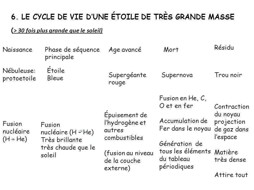 6. LE CYCLE DE VIE DUNE ÉTOILE DE TRÈS GRANDE MASSE ( > 30 fois plus grande que le soleil) Naissance Nébuleuse: protoetoile Fusion nucléaire (H – He)