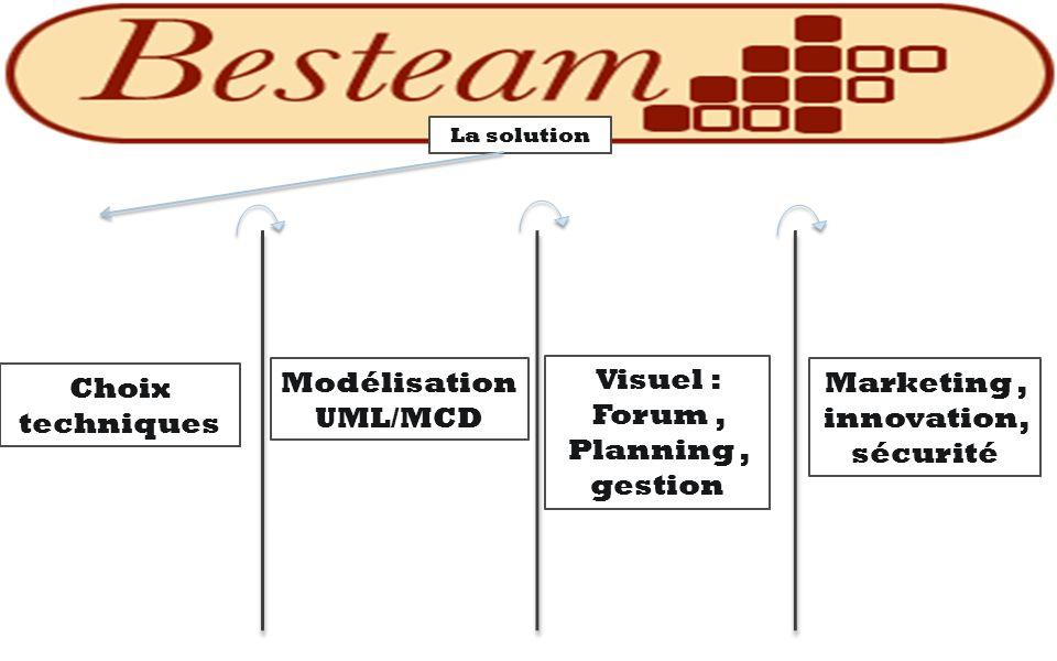 La solution Choix techniques Modélisation UML/MCD Visuel : Forum, Planning, gestion Marketing, innovation, sécurité