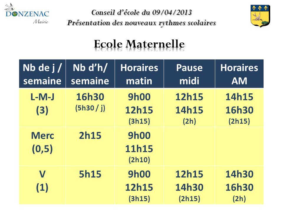 Conseil décole du 09/04/2013 Présentation des nouveaux rythmes scolaires Nb de j / semaine Nb dh/ semaine Horaires matin Pause midi Horaires AM L-M-J (3) 16h30 (5h30 / j) 9h00 12h15 (3h15) 12h15 14h15 (2h) 14h15 16h30 (2h15) Merc (0,5) 2h159h00 11h15 (2h10) V (1) 5h159h00 12h15 (3h15) 12h15 14h30 (2h15) 14h30 16h30 (2h)