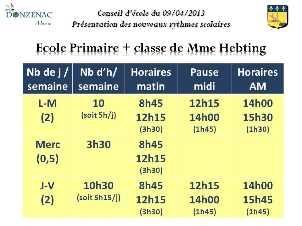 Conseil décole du 09/04/2013 Présentation des nouveaux rythmes scolaires Nb de j / semaine Nb dh/ semaine Horaires matin Pause midi Horaires AM L-M (2) 10 (soit 5h/j) 8h45 12h15 (3h30) 12h15 14h00 (1h45) 14h00 15h30 (1h30) Merc (0,5) 3h308h45 12h15 (3h30) J-V (2) 10h30 (soit 5h15/j) 8h45 12h15 (3h30) 12h15 14h00 (1h45) 14h00 15h45 (1h45)