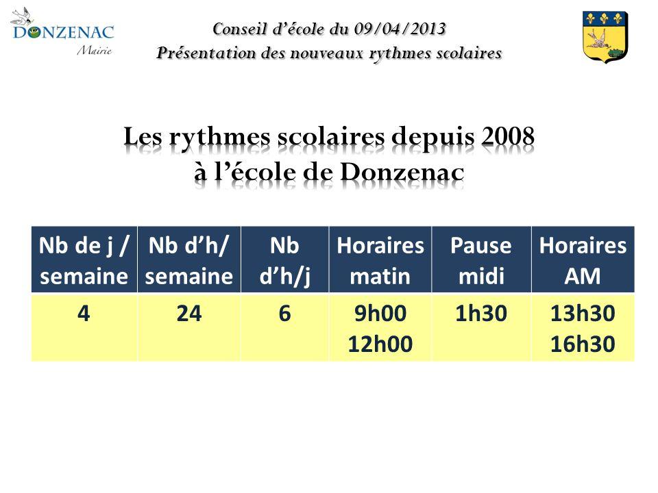 Conseil décole du 09/04/2013 Présentation des nouveaux rythmes scolaires Nb de j / semaine Nb dh/ semaine Nb dh/j Horaires matin Pause midi Horaires AM 42469h00 12h00 1h3013h30 16h30