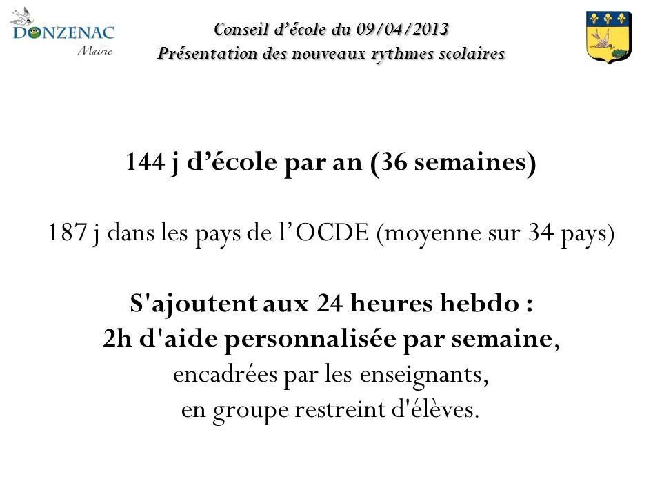 144 j décole par an (36 semaines) 187 j dans les pays de lOCDE (moyenne sur 34 pays) S ajoutent aux 24 heures hebdo : 2h d aide personnalisée par semaine, encadrées par les enseignants, en groupe restreint d élèves.