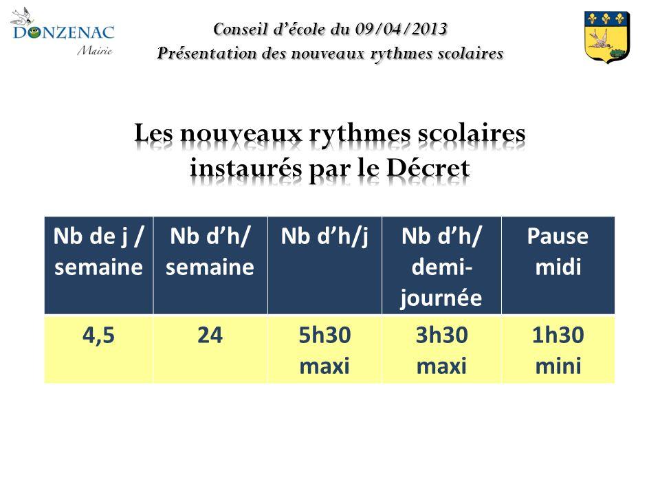 Conseil décole du 09/04/2013 Présentation des nouveaux rythmes scolaires Nb de j / semaine Nb dh/ semaine Nb dh/jNb dh/ demi- journée Pause midi 4,5245h30 maxi 3h30 maxi 1h30 mini