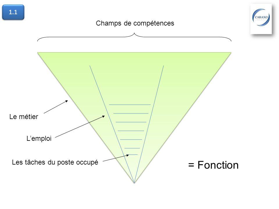 Champs de compétences Le métier Lemploi Les tâches du poste occupé = Fonction 1.1
