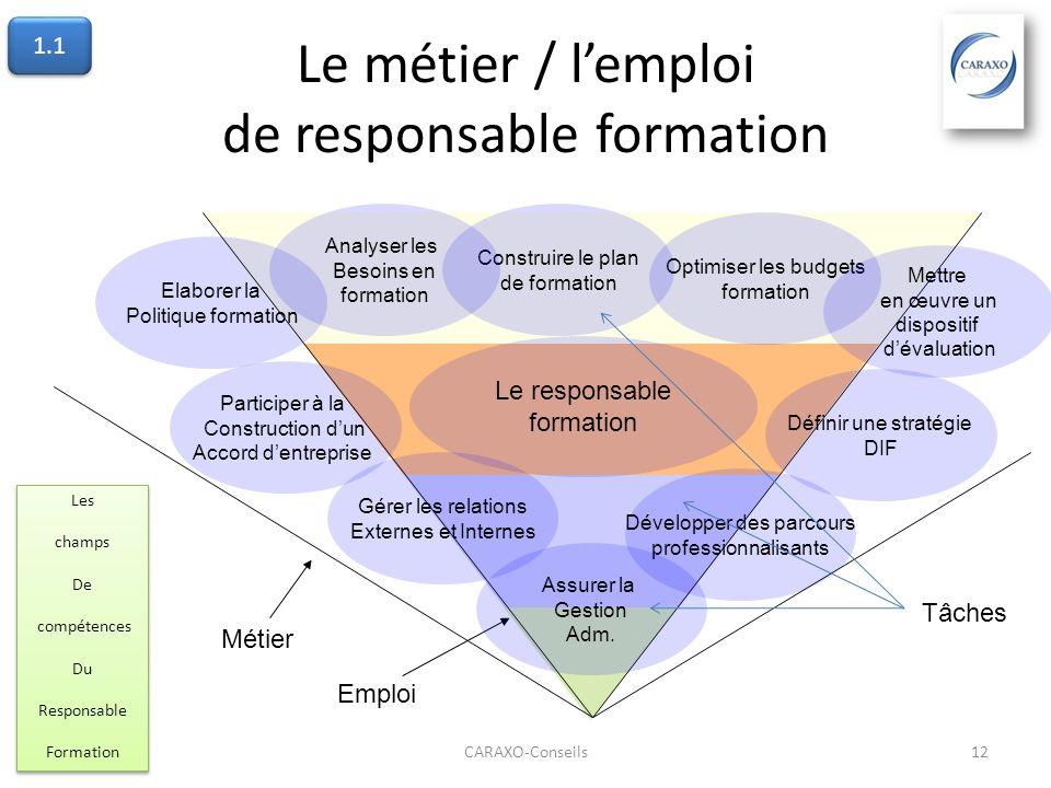 Le métier / lemploi de responsable formation CARAXO-Conseils12 Le responsable formation Elaborer la Politique formation Construire le plan de formatio