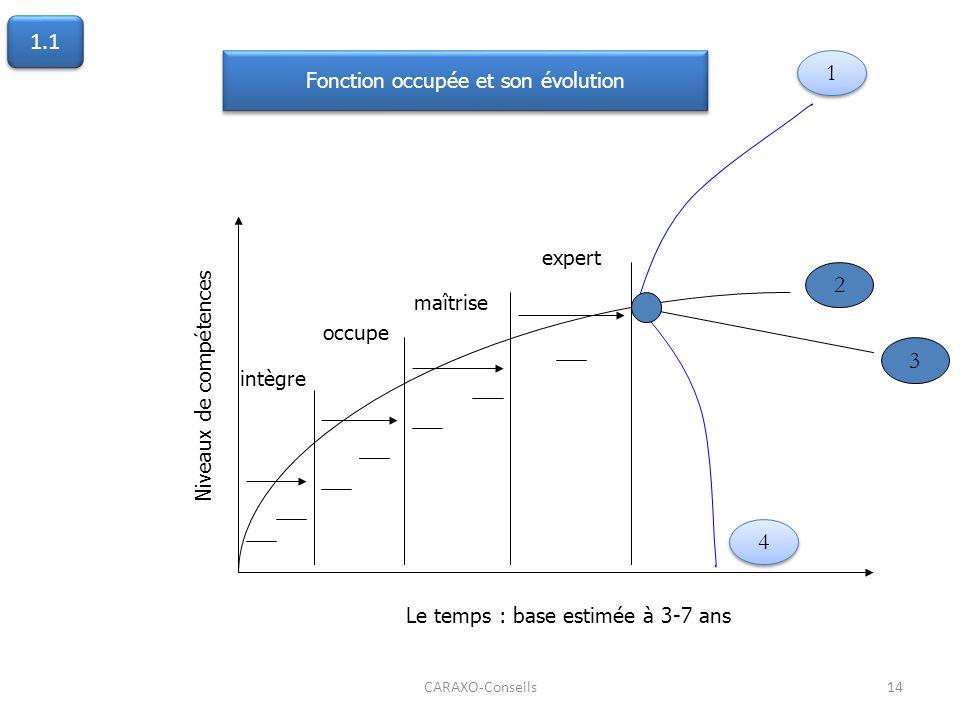 CARAXO-Conseils14 2 3 1 1 intègre occupe maîtrise expert Le temps : base estimée à 3-7 ans Niveaux de compétences Fonction occupée et son évolution 4